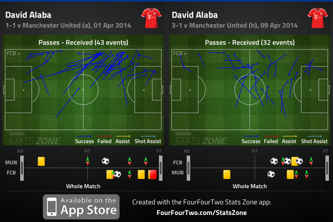 Bayern Munich 3-1 Manchester United: Guardiola uses his full-backs in midfield, but Bayern better with a standard system
