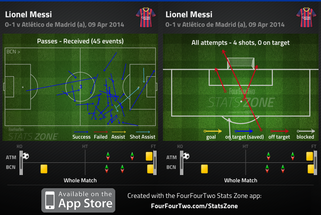 Atletico 1-0 Barcelona: Gabi v Busquets, and pressing the opposition keeper?