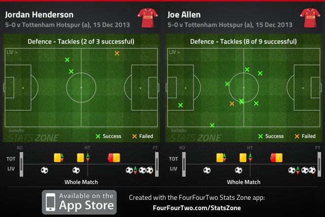 Tottenham 0-5 Liverpool: Villas-Boas' return to a high line results in him losing his job