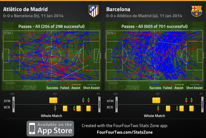 Atletico Madrid 0-0 Barcelona: different styles but similar lack of invention upfront