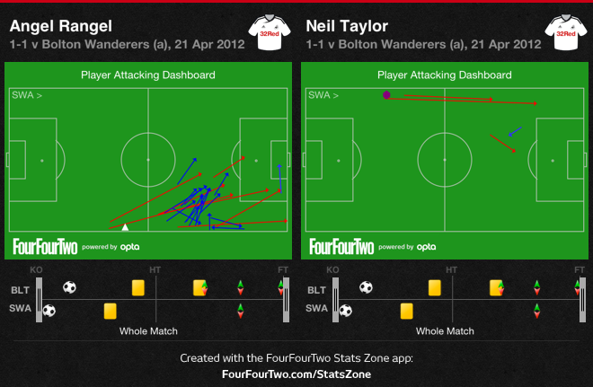 Bolton v Swans: Rangel v Taylor attacking dashboard