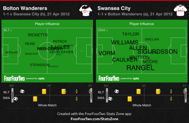 Bolton v Swans: Player influence