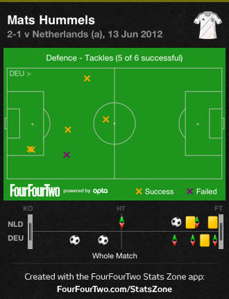 08vSZ Germany Close In On Knock Out Stages | Euro 2012 Stats Report