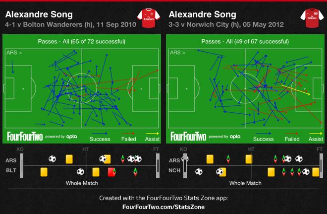 Le jeu de passes d'Alex Song contre Bolton en 2010 et Norwich en 2012