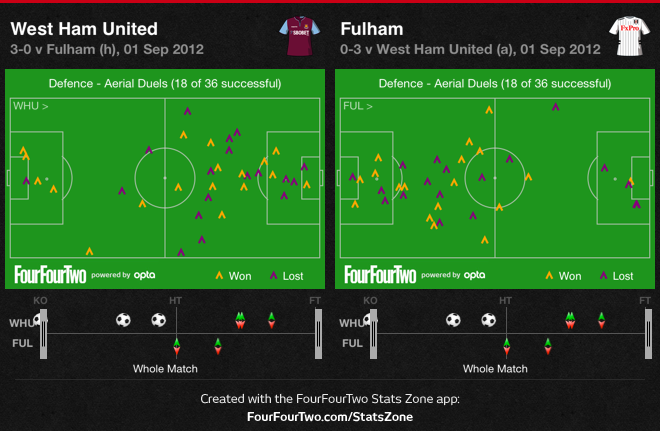 West Ham quicker to the second balls in 3-0 victory over Fulham