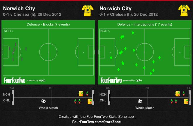 0fFFX Norwich 0 Chelsea 1 | Match Stats Report