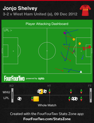 0fJnH West Ham 2 Liverpool 3 | Tactical Analysis & Player Stats Report