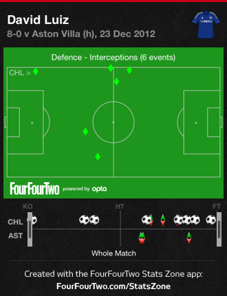 0fTfS Chelsea 8 Aston Villa 0 | Match & Stats Report