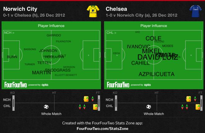 0ffmX Norwich 0 Chelsea 1 | Match Stats Report