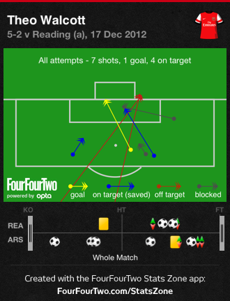 0fhCZ Reading 2 Arsenal 5 | Tactical Analysis & Player Stats Report