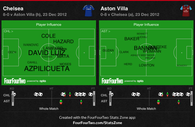 0fjWZ Chelsea 8 Aston Villa 0 | Match & Stats Report