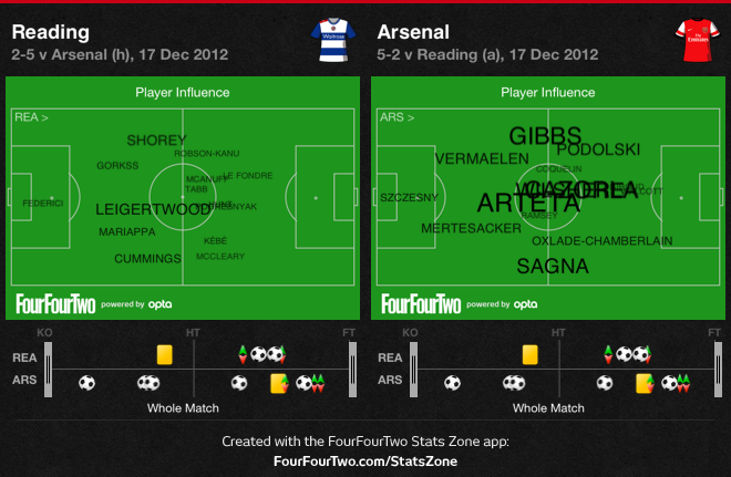 0fnMW Reading 2 Arsenal 5 | Tactical Analysis & Player Stats Report