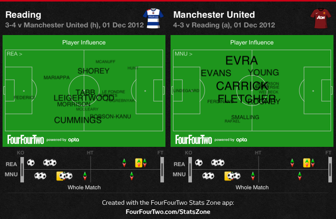 0fqmD Reading 3 Manchester United 4 | Match & Stats Report