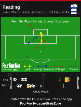 0fwmz Reading 3 Manchester United 4 | Match & Stats Report