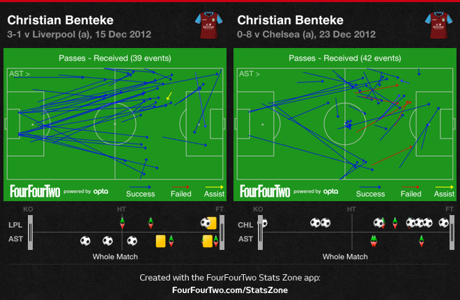 0fzkV Chelsea 8 Aston Villa 0   Match & Stats Report