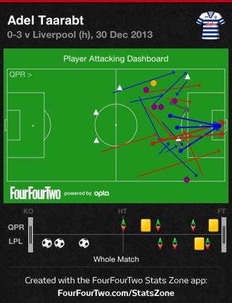 0g2xp QPR 0 Liverpool 3 | Match & Stats Report