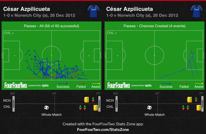 0g8X2 Norwich 0 Chelsea 1 | Match Stats Report