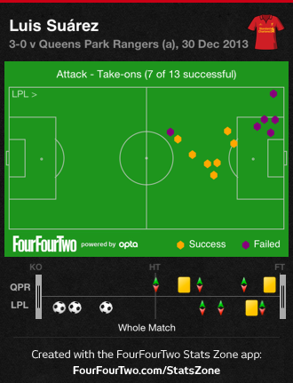 0gC6t QPR 0 Liverpool 3 | Match & Stats Report