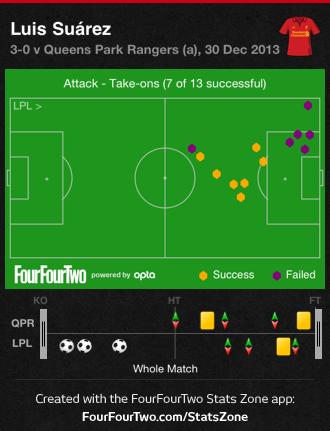0gC6t QPR 0 Liverpool 3 | Match & Stats Report