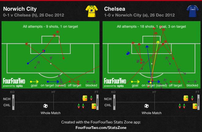 0gJKc Norwich 0 Chelsea 1 | Match Stats Report