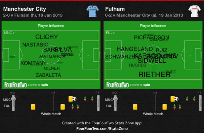 0gLcX Manchester City 2 Fulham 0 | Match & Stats Report