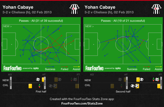 Cabaye 1st half vs 2nd half passing