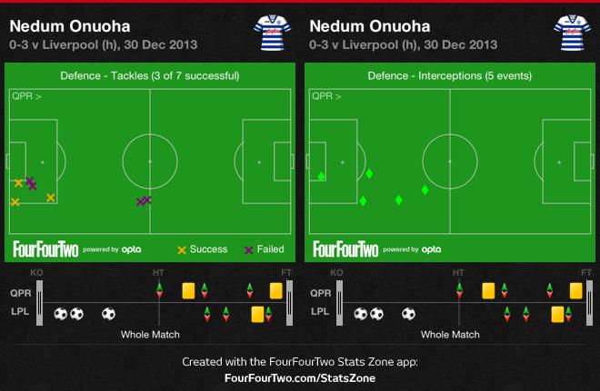 0gmGs QPR 0 Liverpool 3 | Match & Stats Report