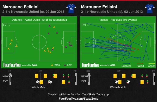 0gxXr Newcastle 1 Everton 2 | Match & Stats Report