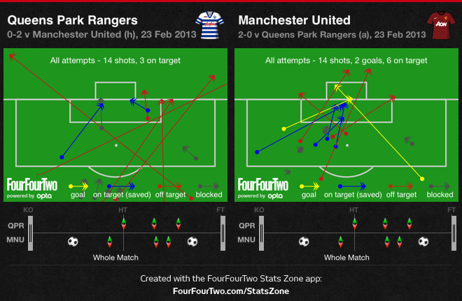 0h4MX QPR 0 Manchester United 2 | Match & Stats Report