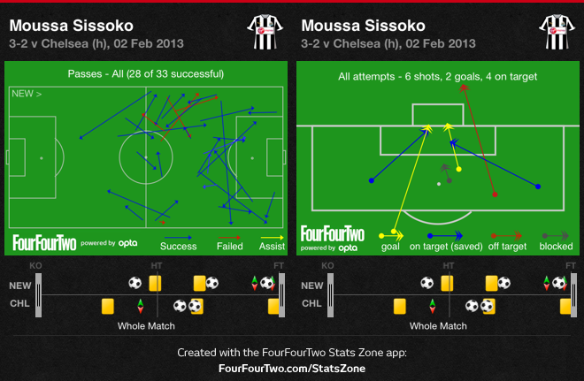 Sissoko passing and shooting
