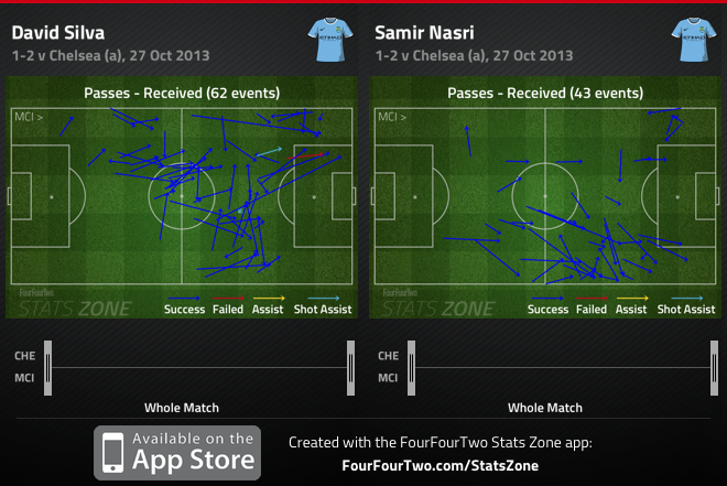 Chelsea 2-1 Manchester City: counter-attack versus possession play but both attack in behind